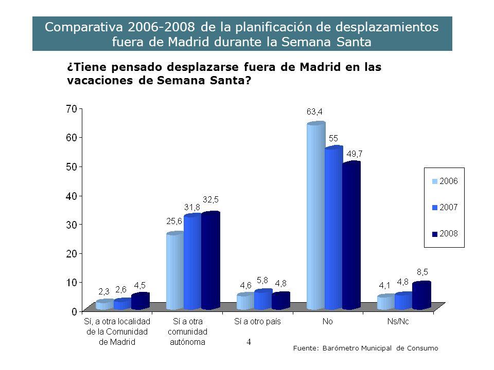 4 Comparativa 2006-2008 de la planificación de desplazamientos fuera de Madrid durante la Semana Santa ¿Tiene pensado desplazarse fuera de Madrid en las vacaciones de Semana Santa.