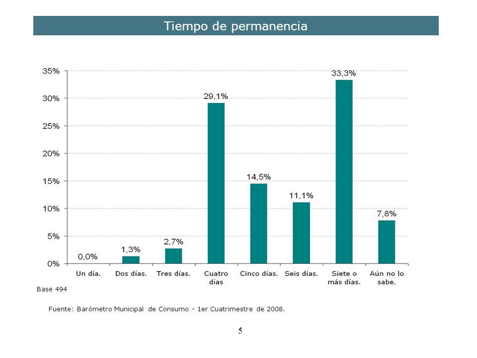5 Tiempo de permanencia Fuente: Barómetro Municipal de Consumo - 1er Cuatrimestre de 2008. Base 494