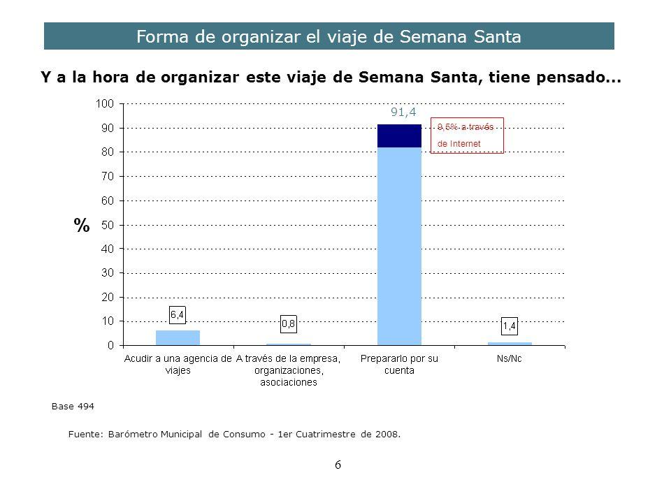7 Comparativa 2006-2008 Forma de organizar el viaje de Semana Santa Fuente: Barómetro Municipal de Consumo