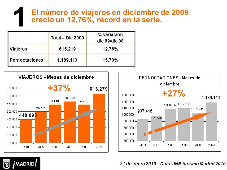 1 Total – Dic 2009 % variación dic 09/dic 08 Viajeros615.21912,76% Pernoctaciones1.189.11315,70% El número de viajeros en diciembre de 2009 creció un 12,76%, récord en la serie.