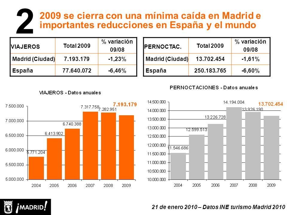 VIAJEROS Total 2009 % variación 09/08 Madrid (Ciudad)7.193.179-1,23% España77.640.072-6,46% 2009 se cierra con una mínima caída en Madrid e importantes reducciones en España y el mundo 2 PERNOCTAC.
