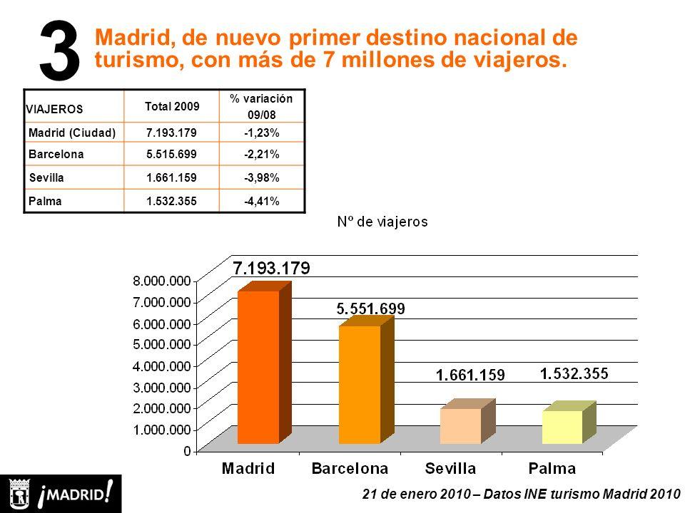 VIAJEROS Total 2009 % variación 09/08 Madrid (Ciudad)7.193.179-1,23% Barcelona5.515.699-2,21% Sevilla1.661.159-3,98% Palma1.532.355-4,41% Madrid, de nuevo primer destino nacional de turismo, con más de 7 millones de viajeros.