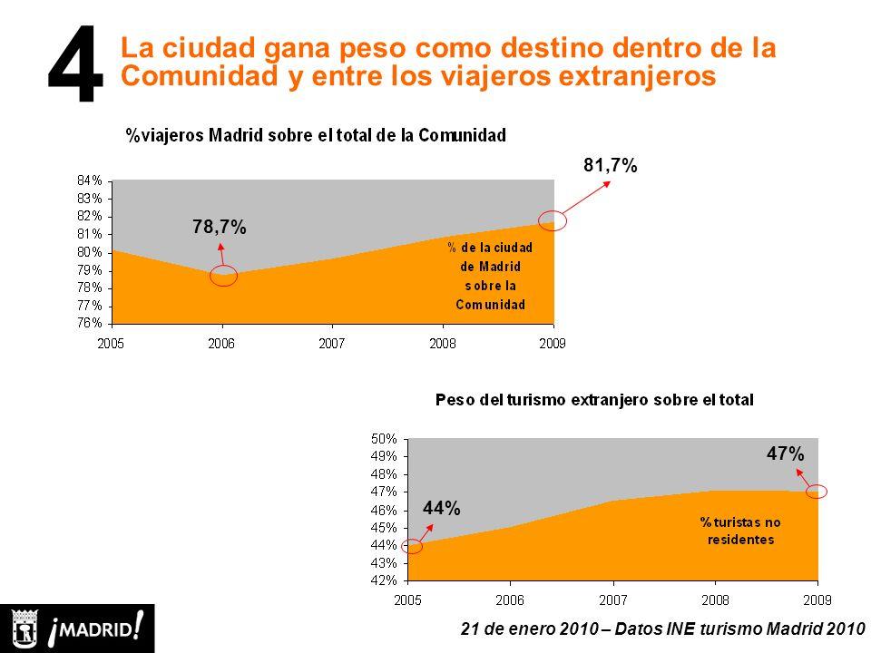 La ciudad gana peso como destino dentro de la Comunidad y entre los viajeros extranjeros 4 78,7% 81,7% 44% 47% 21 de enero 2010 – Datos INE turismo Madrid 2010