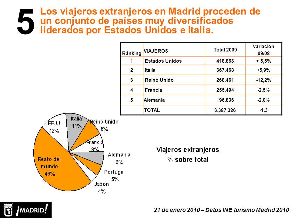 Ránking VIAJEROS Total 2009 variación 09/08 1 Estados Unidos418.863+ 5,5% 2 Italia367.468+5,9% 3 Reino Unido268.461-12,2% 4 Francia255.494-2,5% 5Alemania196.836-2,0% TOTAL3.387.326-1.3 Los viajeros extranjeros en Madrid proceden de un conjunto de países muy diversificados liderados por Estados Unidos e Italia.