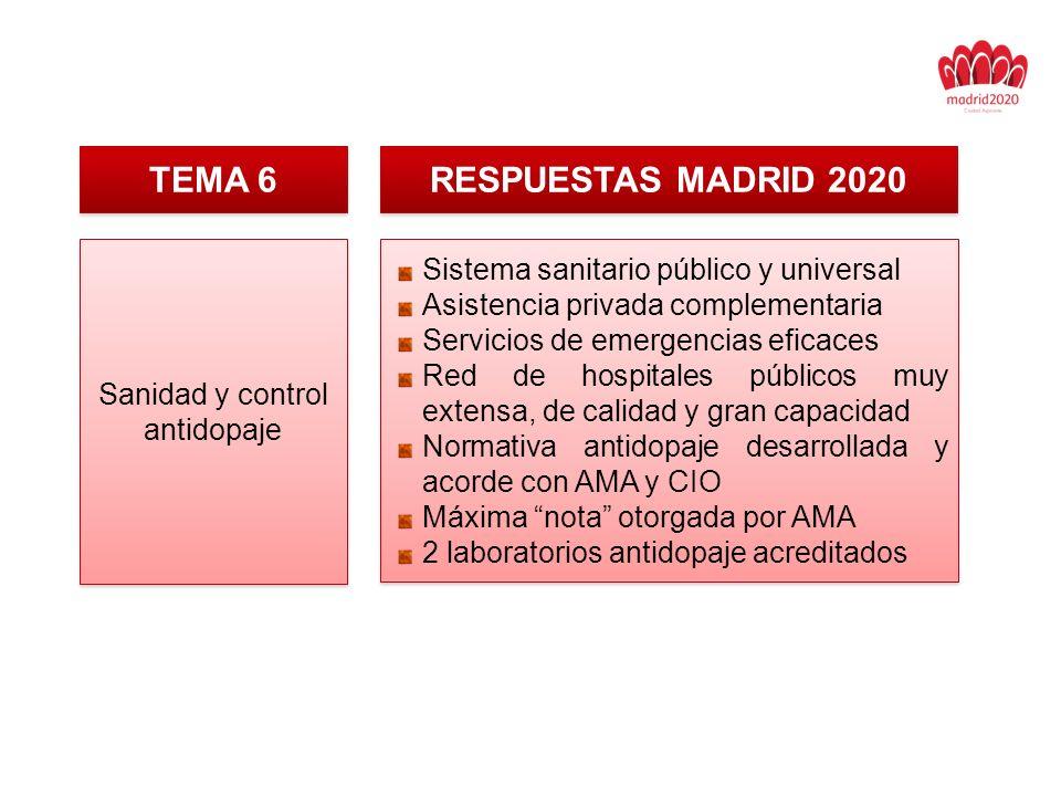 TEMA 6 RESPUESTAS MADRID 2020 Sanidad y control antidopaje Sistema sanitario público y universal Asistencia privada complementaria Servicios de emergencias eficaces Red de hospitales públicos muy extensa, de calidad y gran capacidad Normativa antidopaje desarrollada y acorde con AMA y CIO Máxima nota otorgada por AMA 2 laboratorios antidopaje acreditados Sistema sanitario público y universal Asistencia privada complementaria Servicios de emergencias eficaces Red de hospitales públicos muy extensa, de calidad y gran capacidad Normativa antidopaje desarrollada y acorde con AMA y CIO Máxima nota otorgada por AMA 2 laboratorios antidopaje acreditados