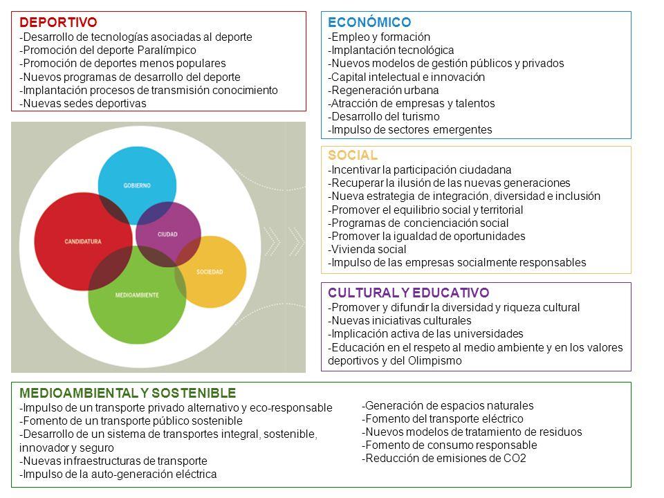 DEPORTIVO -Desarrollo de tecnologías asociadas al deporte -Promoción del deporte Paralímpico -Promoción de deportes menos populares -Nuevos programas de desarrollo del deporte -Implantación procesos de transmisión conocimiento -Nuevas sedes deportivas ECONÓMICO -Empleo y formación -Implantación tecnológica -Nuevos modelos de gestión públicos y privados -Capital intelectual e innovación -Regeneración urbana -Atracción de empresas y talentos -Desarrollo del turismo -Impulso de sectores emergentes SOCIAL -Incentivar la participación ciudadana -Recuperar la ilusión de las nuevas generaciones -Nueva estrategia de integración, diversidad e inclusión -Promover el equilibrio social y territorial -Programas de concienciación social -Promover la igualdad de oportunidades -Vivienda social -Impulso de las empresas socialmente responsables CULTURAL Y EDUCATIVO -Promover y difundir la diversidad y riqueza cultural -Nuevas iniciativas culturales -Implicación activa de las universidades -Educación en el respeto al medio ambiente y en los valores deportivos y del Olimpismo MEDIOAMBIENTAL Y SOSTENIBLE -Impulso de un transporte privado alternativo y eco-responsable -Fomento de un transporte público sostenible -Desarrollo de un sistema de transportes integral, sostenible, innovador y seguro -Nuevas infraestructuras de transporte -Impulso de la auto-generación eléctrica -Generación de espacios naturales -Fomento del transporte eléctrico -Nuevos modelos de tratamiento de residuos -Fomento de consumo responsable -Reducción de emisiones de CO2