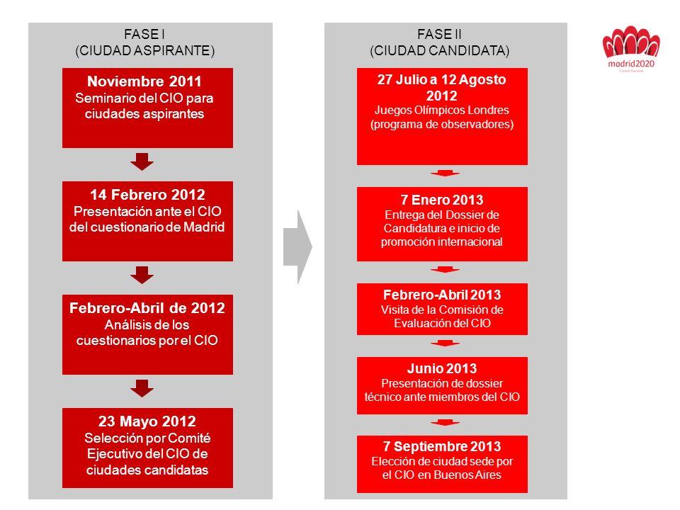 DIFERENCIAS EN LOS REQUISITOS DEL CUESTIONARIO ENTRE MADRID 2016 Y MADRID 2020