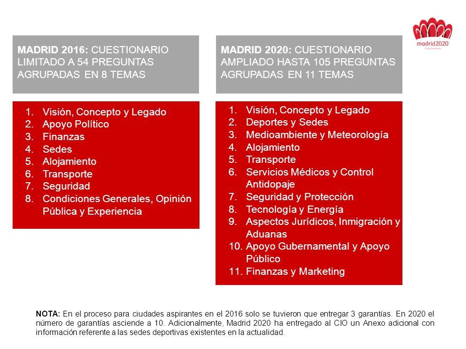 MADRID 2016: CUESTIONARIO LIMITADO A 54 PREGUNTAS AGRUPADAS EN 8 TEMAS MADRID 2020: CUESTIONARIO AMPLIADO HASTA 105 PREGUNTAS AGRUPADAS EN 11 TEMAS 1.Visión, Concepto y Legado 2.Apoyo Político 3.Finanzas 4.Sedes 5.Alojamiento 6.Transporte 7.Seguridad 8.Condiciones Generales, Opinión Pública y Experiencia 1.Visión, Concepto y Legado 2.Deportes y Sedes 3.Medioambiente y Meteorología 4.Alojamiento 5.Transporte 6.Servicios Médicos y Control Antidopaje 7.Seguridad y Protección 8.Tecnología y Energía 9.Aspectos Jurídicos, Inmigración y Aduanas 10.Apoyo Gubernamental y Apoyo Público 11.Finanzas y Marketing NOTA: En el proceso para ciudades aspirantes en el 2016 solo se tuvieron que entregar 3 garantías.