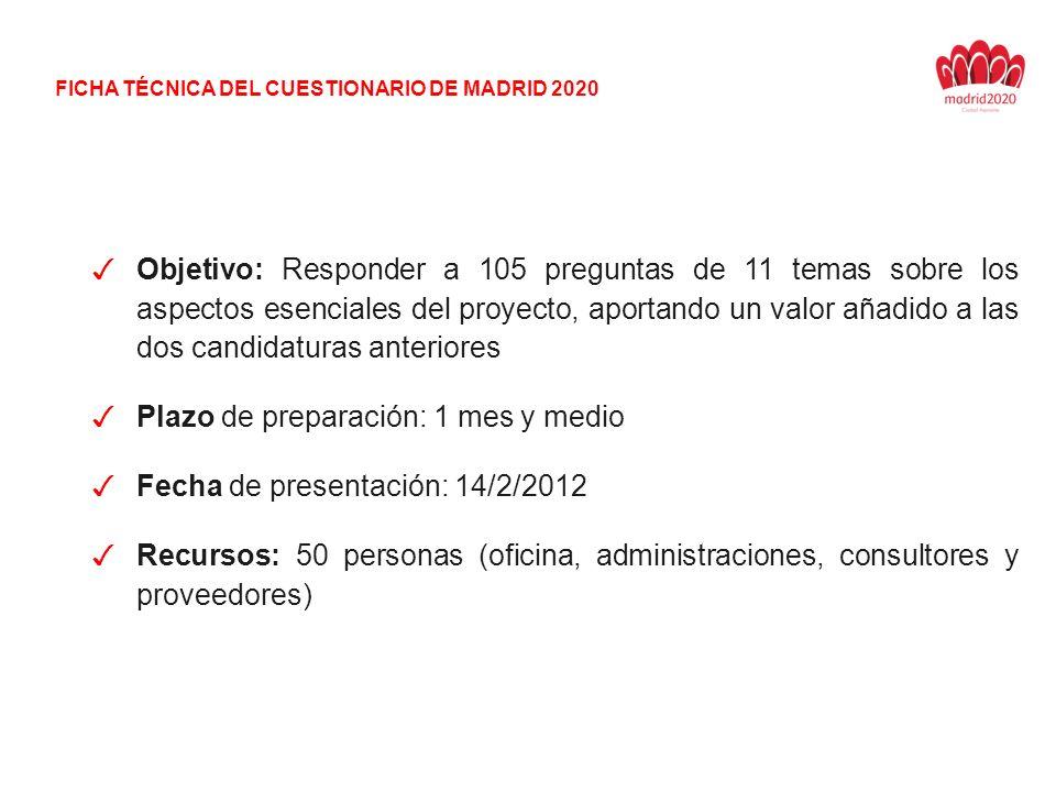Objetivo: Responder a 105 preguntas de 11 temas sobre los aspectos esenciales del proyecto, aportando un valor añadido a las dos candidaturas anteriores Plazo de preparación: 1 mes y medio Fecha de presentación: 14/2/2012 Recursos: 50 personas (oficina, administraciones, consultores y proveedores) FICHA TÉCNICA DEL CUESTIONARIO DE MADRID 2020