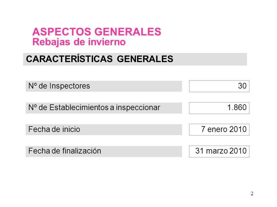 2 ASPECTOS GENERALES Rebajas de invierno Nº de Inspectores CARACTERÍSTICAS GENERALES Nº de Establecimientos a inspeccionar Fecha de inicio Fecha de finalización 30 1.860 7 enero 2010 31 marzo 2010