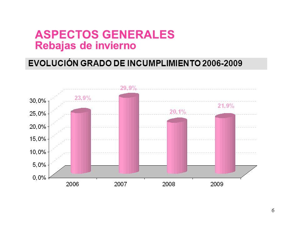 6 ASPECTOS GENERALES Rebajas de invierno EVOLUCIÓN GRADO DE INCUMPLIMIENTO 2006-2009