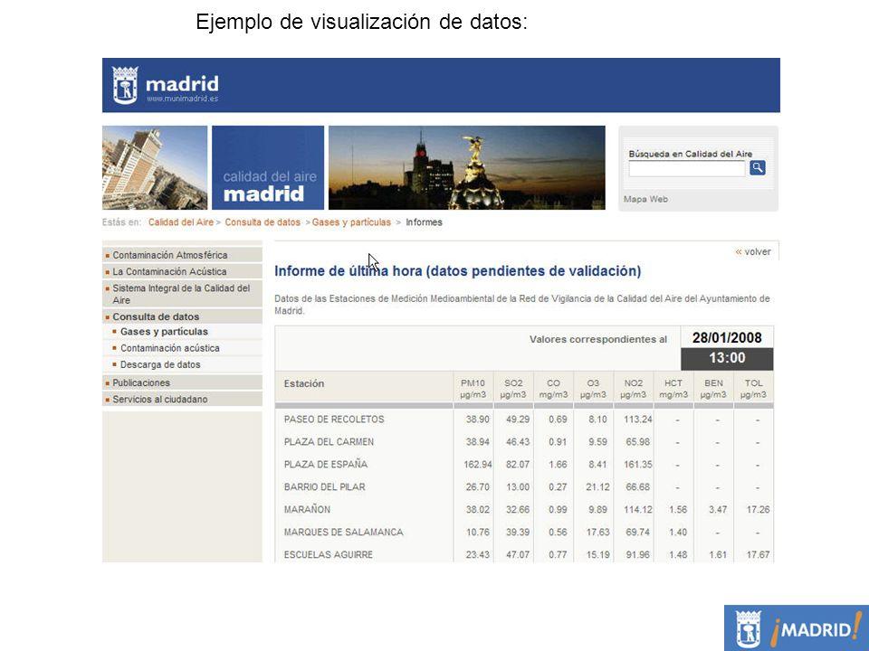 Ejemplo de visualización de datos: