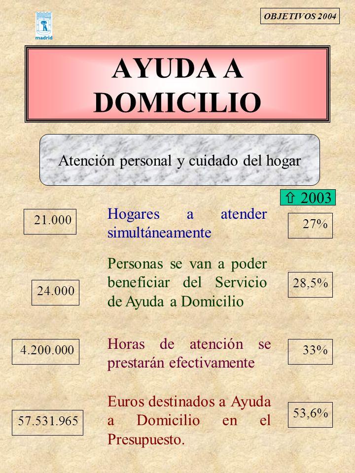 AYUDA A DOMICILIO 21.000 Hogares a atender simultáneamente 24.000 Personas se van a poder beneficiar del Servicio de Ayuda a Domicilio 4.200.000 Horas