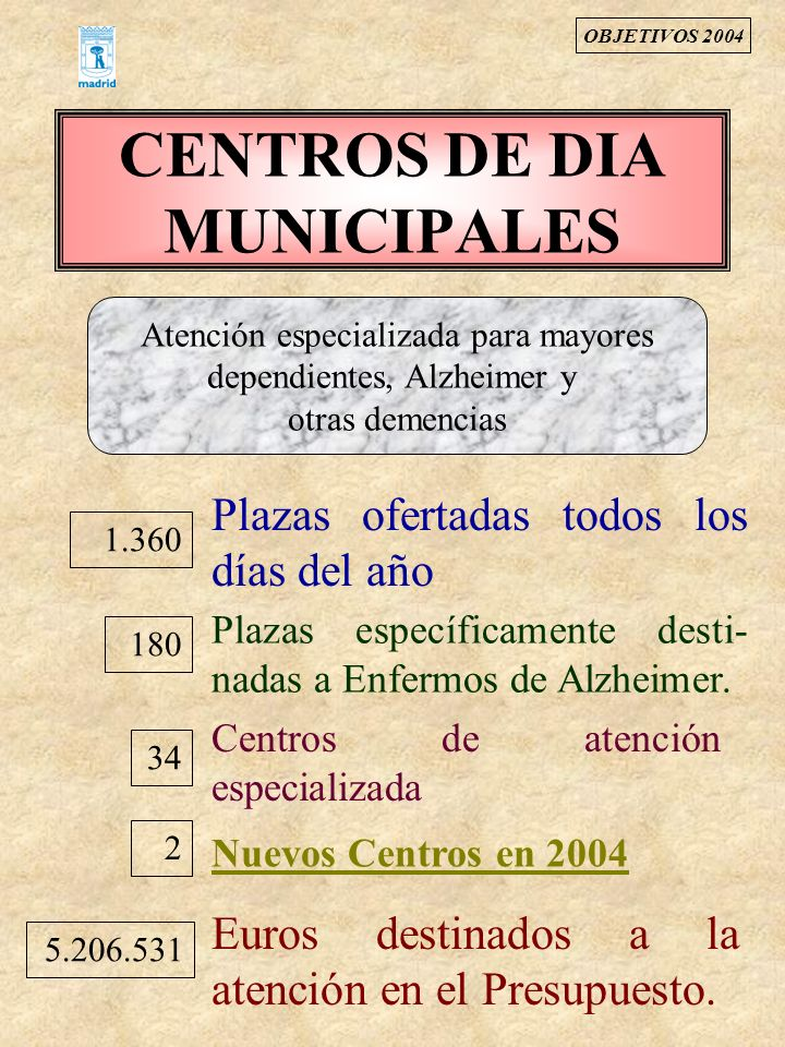 CENTROS DE DIA MUNICIPALES 1.360 Plazas ofertadas todos los días del año 34 Plazas específicamente desti- nadas a Enfermos de Alzheimer. 5.206.531 Eur