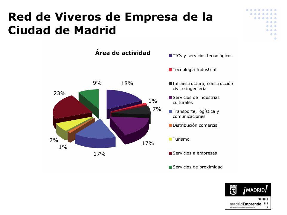 Red de Viveros de Empresa de la Ciudad de Madrid