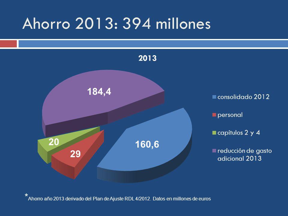 Ahorro 2013: 394 millones * Ahorro año 2013 derivado del Plan de Ajuste RDL 4/2012.