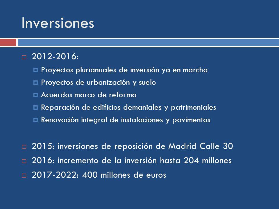 Inversiones 2012-2016: Proyectos plurianuales de inversión ya en marcha Proyectos de urbanización y suelo Acuerdos marco de reforma Reparación de edificios demaniales y patrimoniales Renovación integral de instalaciones y pavimentos 2015: inversiones de reposición de Madrid Calle 30 2016: incremento de la inversión hasta 204 millones 2017-2022: 400 millones de euros
