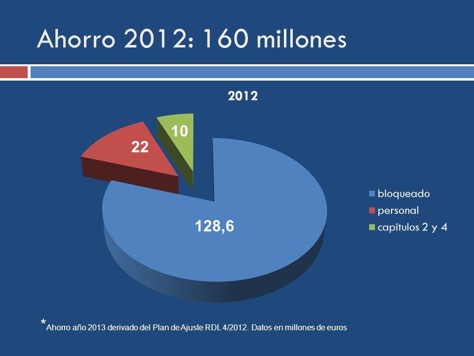 Ahorro 2012: 160 millones * Ahorro año 2013 derivado del Plan de Ajuste RDL 4/2012.