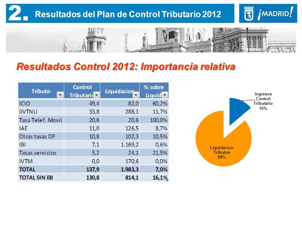 2. Resultados del Plan de Control Tributario 2012 Resultados Control 2012: Importancia relativa