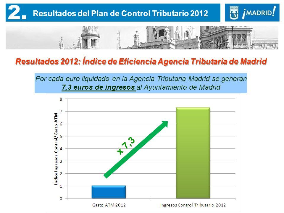 2. Resultados del Plan de Control Tributario 2012 Resultados 2012: Índice de Eficiencia Agencia Tributaria de Madrid Por cada euro liquidado en la Age