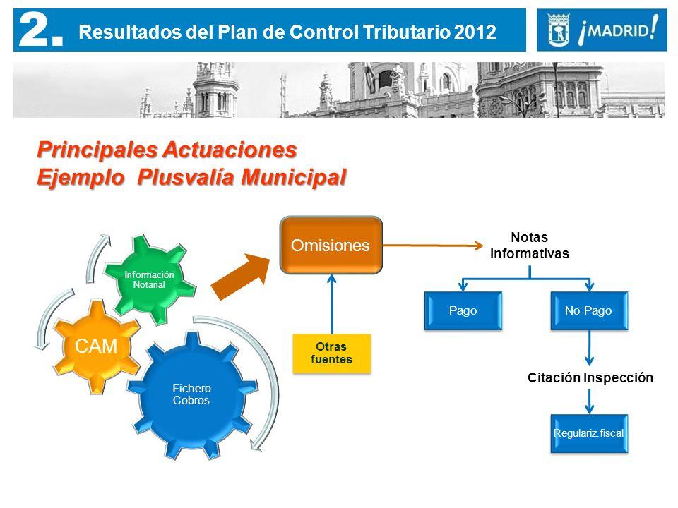 2. Resultados del Plan de Control Tributario 2012 Principales Actuaciones Ejemplo Plusvalía Municipal Pago Otras fuentes Fichero Cobros CAM Informació