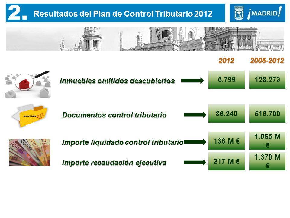 2. Resultados del Plan de Control Tributario 2012 Inmuebles omitidos descubiertos 5.799 Documentos control tributario 36.240 Importe liquidado control