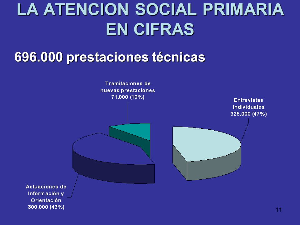 10 PRESTACIONES DE LOS SERVICIOS SOCIALES Económicas : Económicas : Ayudas para situaciones de necesidad o emergencia social, Renta Mínima de Inserció
