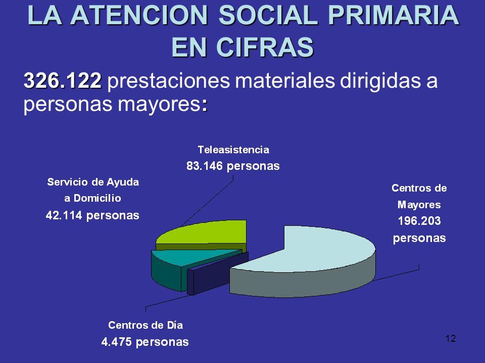 11 LA ATENCION SOCIAL PRIMARIA EN CIFRAS 696.000 prestaciones técnicas