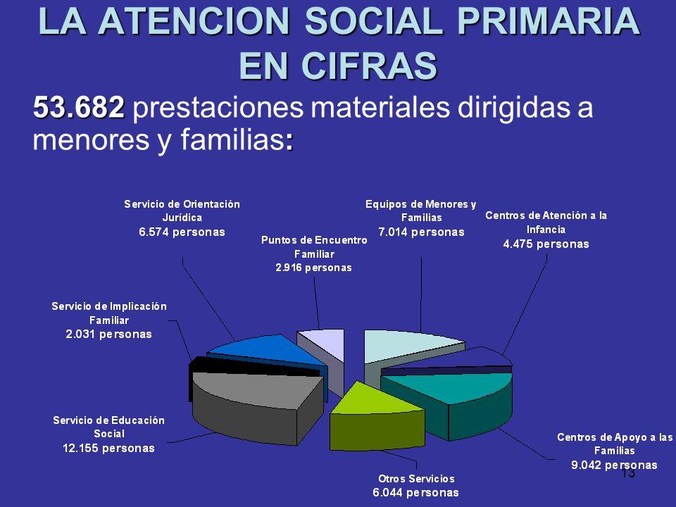 12 LA ATENCION SOCIAL PRIMARIA EN CIFRAS 326.122 : 326.122 prestaciones materiales dirigidas a personas mayores: