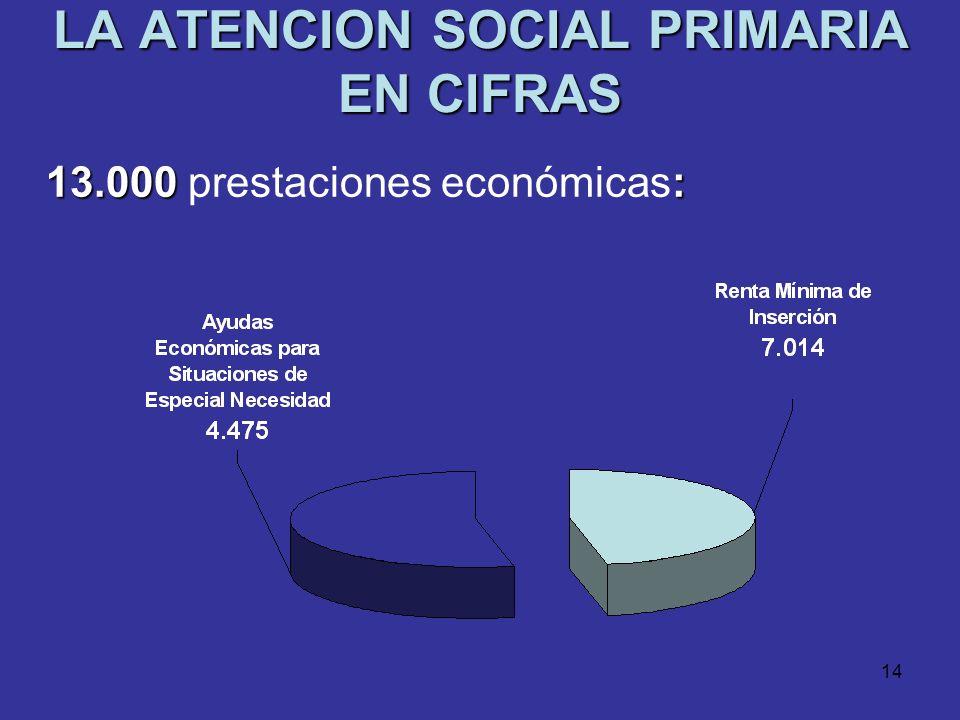 13 LA ATENCION SOCIAL PRIMARIA EN CIFRAS 53.682 : 53.682 prestaciones materiales dirigidas a menores y familias:
