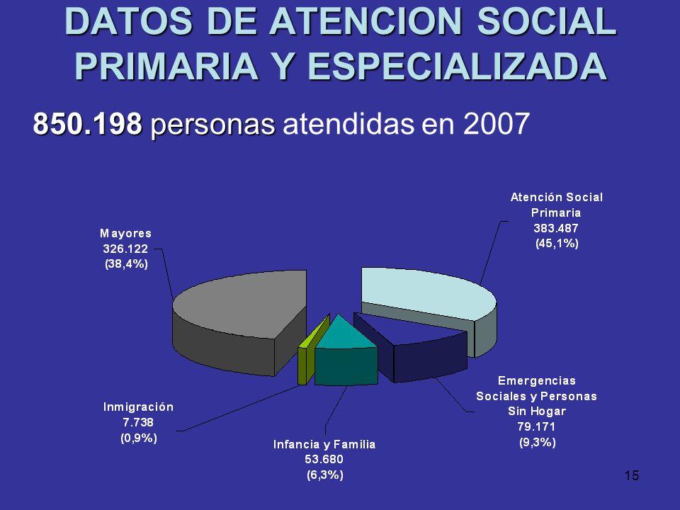 14 LA ATENCION SOCIAL PRIMARIA EN CIFRAS 13.000 : 13.000 prestaciones económicas: