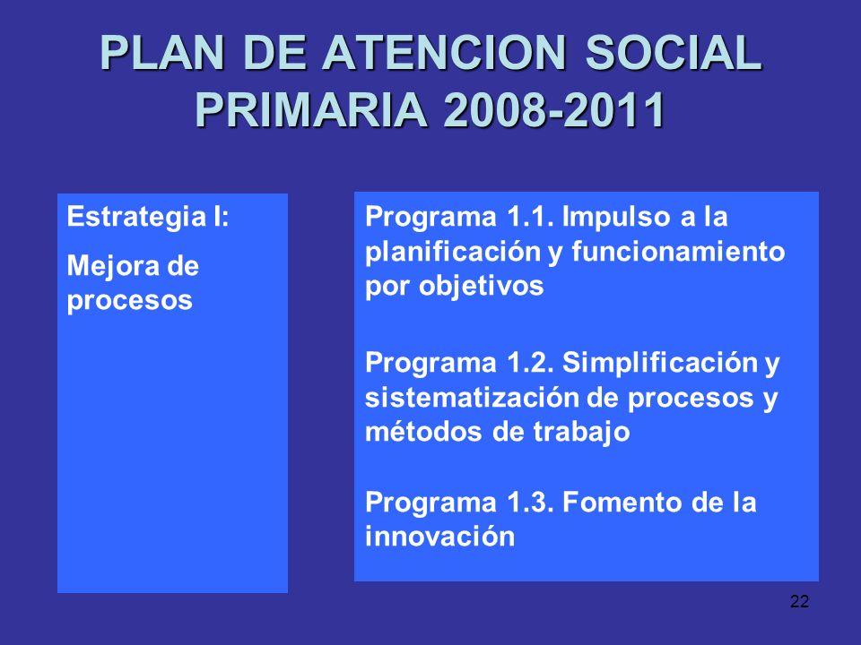 21 PLAN DE ATENCION SOCIAL PRIMARIA 2008-2011 Las Estrategias: Procesos I. Mejora de Procesos Recursos II. Desarrollo de Recursos Corporativo III. Des