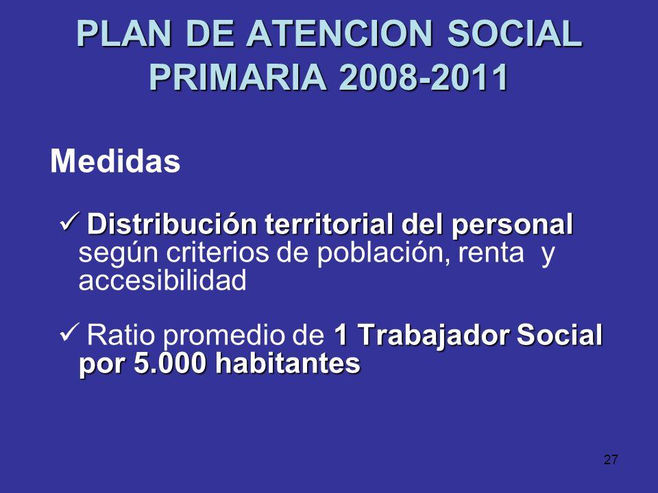 26 PLAN DE ATENCION SOCIAL PRIMARIA 2008-2011 Medidas 100.000 habitantes Dotación de 1 Centro de Servicios Sociales por cada 100.000 habitantes Increm