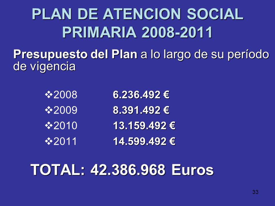 32 PLAN DE ATENCION SOCIAL PRIMARIA 2008-2011 Medidas criterios de calidad Incorporación de criterios de calidad a la atención social Ley de Dependenc