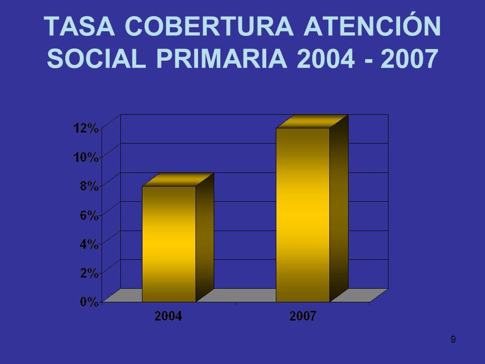 8 DATOS BÁSICOS DE LA ATENCIÓN SOCIAL PRIMARIA 383.487 383.487 personas atendidas en el año 2007 en los Centros de Servicios Sociales del 12% de la po