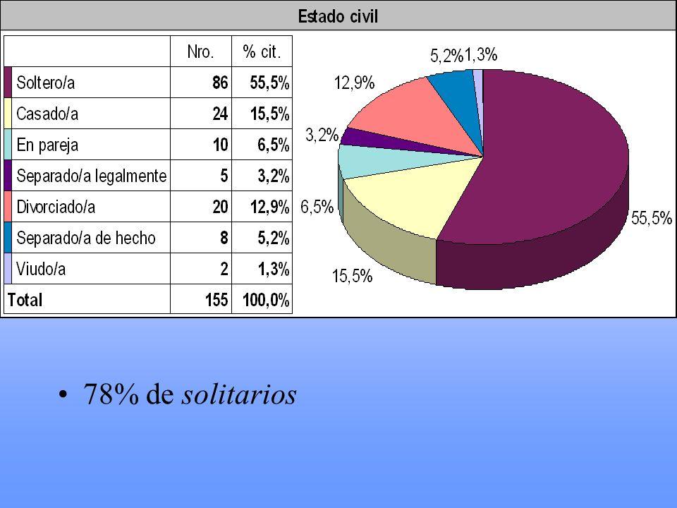 78% de solitarios