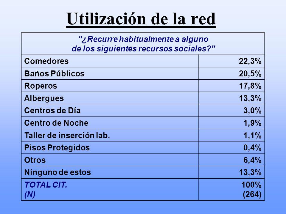 Utilización de la red ¿Recurre habitualmente a alguno de los siguientes recursos sociales? Comedores22,3% Baños Públicos20,5% Roperos17,8% Albergues13
