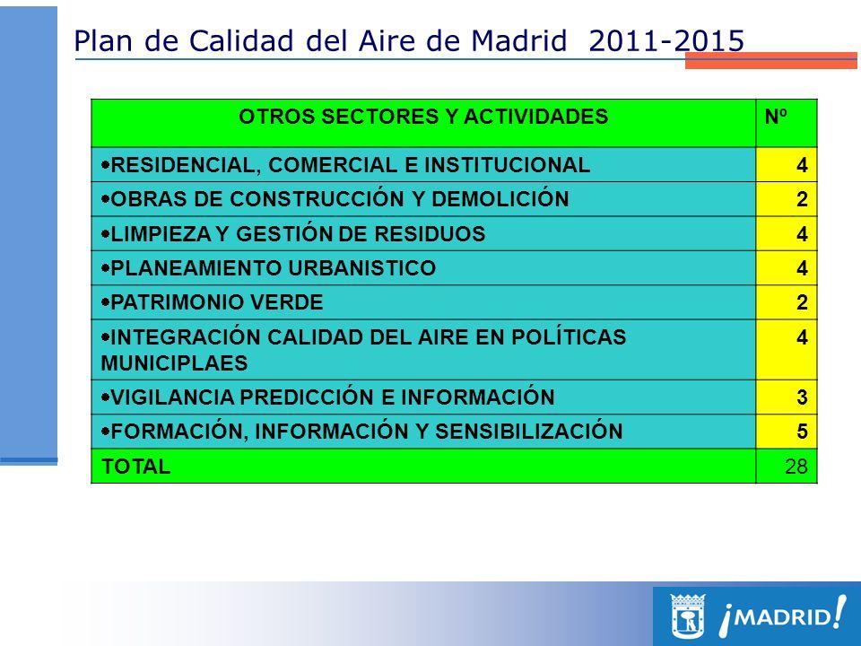 Plan de Calidad del Aire de Madrid 2011-2015 OTROS SECTORES Y ACTIVIDADESNº RESIDENCIAL, COMERCIAL E INSTITUCIONAL 4 OBRAS DE CONSTRUCCIÓN Y DEMOLICIÓ