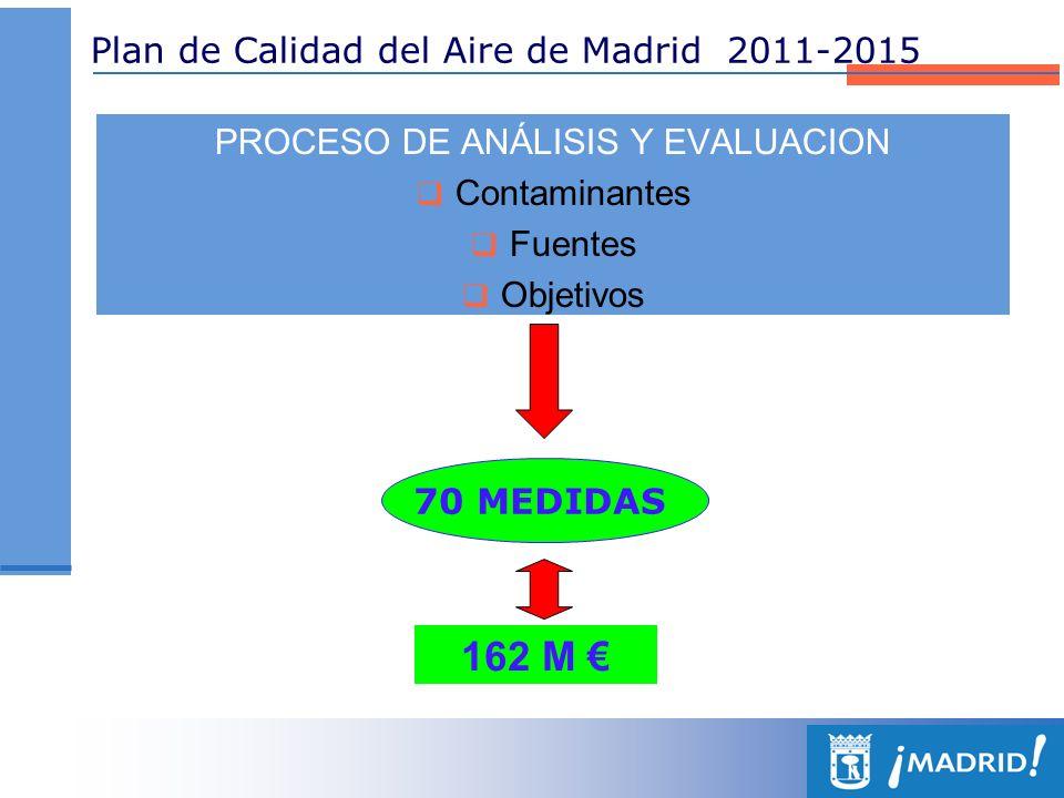 Plan de Calidad del Aire de Madrid 2011-2015 - MOVILIDAD Y TRANSPORTE153.693.512 - RESIDENCIAL, COMERCIAL E INSTITUCIONAL1.760.000 - LIMPIEZA Y GESTIÓN DE RESIDUOS5.014.503 - VIGILANCIA, INFORMACIÓN Y SEGUIMIENTO1.161.614 - OTRAS MEDIDAS484.000 COSTE DE LAS MEDIDAS DEL PLAN () AÑO2011201220132014 TOTAL42.178.27043.829.07341.800.21242.711.150 162.113.662