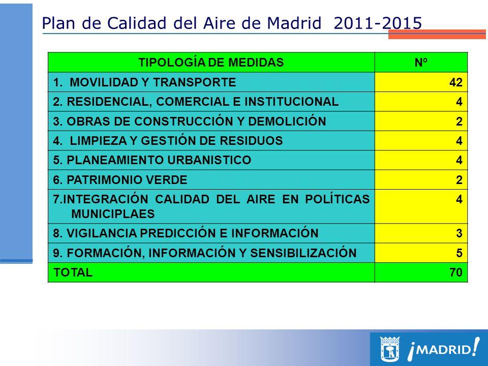 Plan de Calidad del Aire de Madrid 2011-2015 TIPOLOGÍA DE MEDIDASNº 1. MOVILIDAD Y TRANSPORTE42 2. RESIDENCIAL, COMERCIAL E INSTITUCIONAL4 3. OBRAS DE