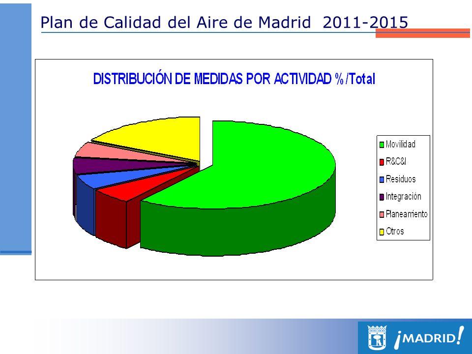 Plan de Calidad del Aire de Madrid 2011-2015