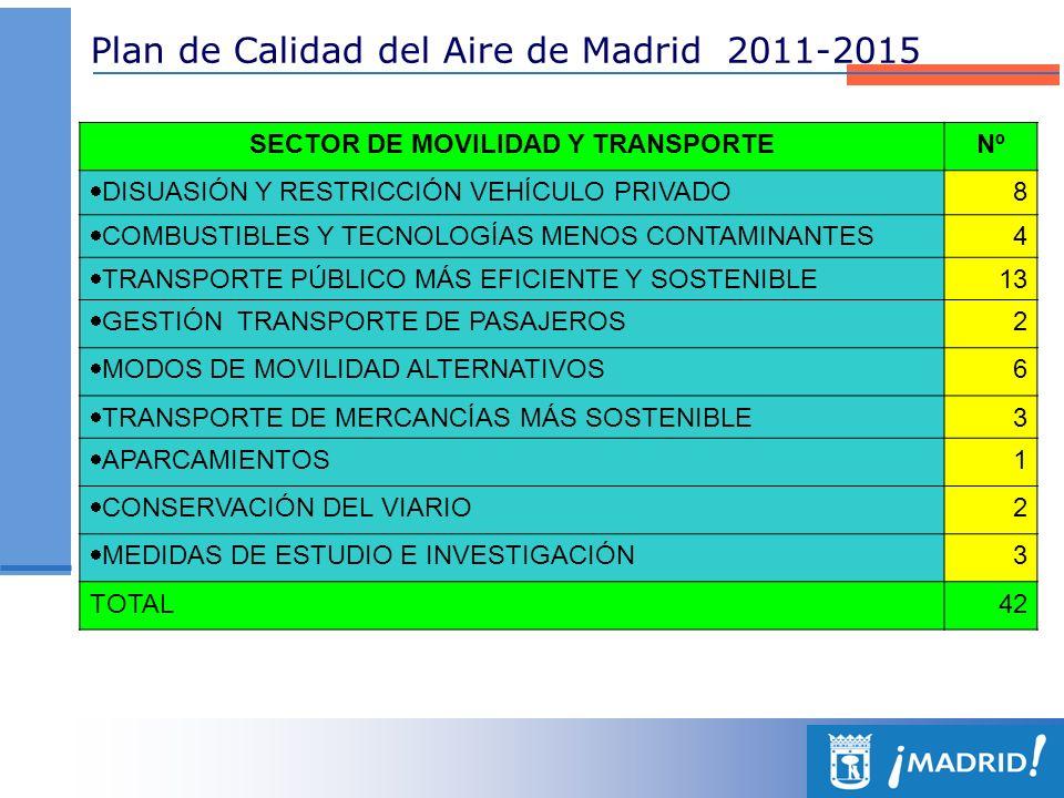 Plan de Calidad del Aire de Madrid 2011-2015 OTROS SECTORES Y ACTIVIDADESNº RESIDENCIAL, COMERCIAL E INSTITUCIONAL 4 OBRAS DE CONSTRUCCIÓN Y DEMOLICIÓN 2 LIMPIEZA Y GESTIÓN DE RESIDUOS 4 PLANEAMIENTO URBANISTICO 4 PATRIMONIO VERDE 2 INTEGRACIÓN CALIDAD DEL AIRE EN POLÍTICAS MUNICIPLAES 4 VIGILANCIA PREDICCIÓN E INFORMACIÓN 3 FORMACIÓN, INFORMACIÓN Y SENSIBILIZACIÓN 5 TOTAL28