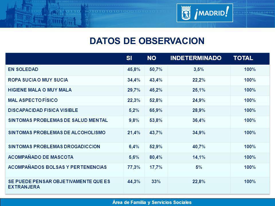 DATOS DE OBSERVACION