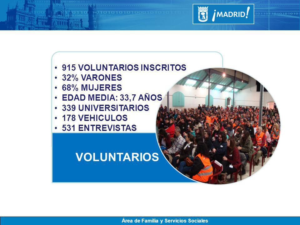 915 VOLUNTARIOS INSCRITOS 32% VARONES 68% MUJERES EDAD MEDIA: 33,7 AÑOS 339 UNIVERSITARIOS 178 VEHICULOS 531 ENTREVISTAS VOLUNTARIOS