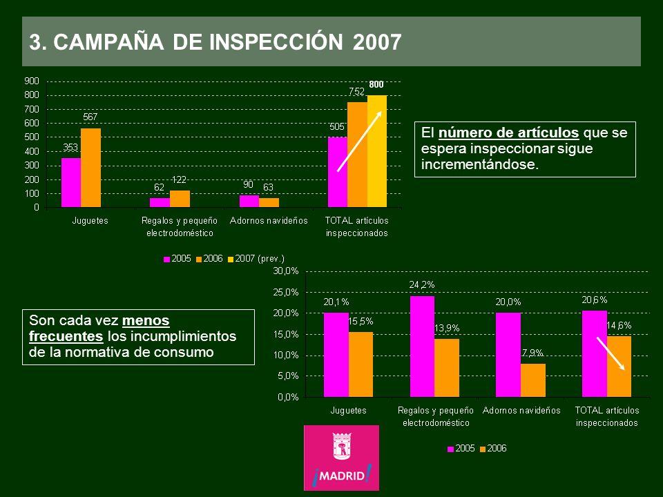 3. CAMPAÑA DE INSPECCIÓN 2007 El número de artículos que se espera inspeccionar sigue incrementándose. Son cada vez menos frecuentes los incumplimient
