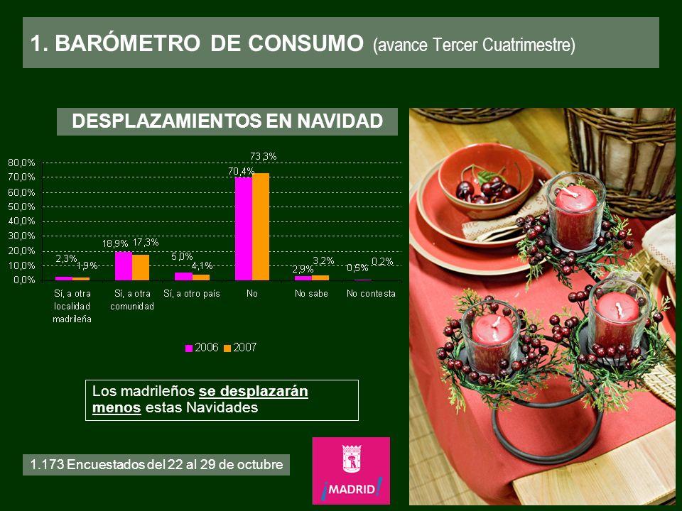 1. BARÓMETRO DE CONSUMO (avance Tercer Cuatrimestre) 1.173 Encuestados del 22 al 29 de octubre DESPLAZAMIENTOS EN NAVIDAD Los madrileños se desplazará