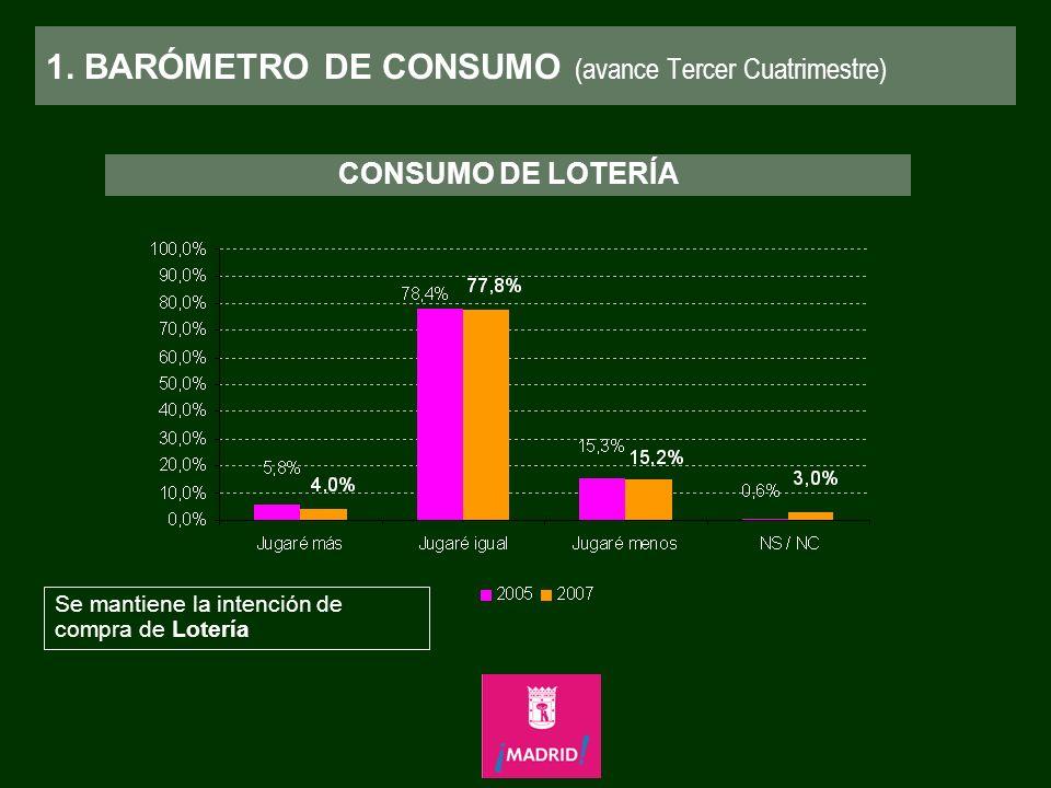 1. BARÓMETRO DE CONSUMO (avance Tercer Cuatrimestre) CONSUMO DE LOTERÍA Se mantiene la intención de compra de Lotería