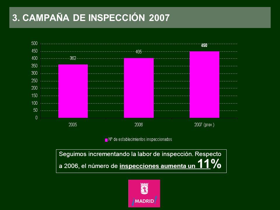 3. CAMPAÑA DE INSPECCIÓN 2007 Seguimos incrementando la labor de inspección. Respecto a 2006, el número de inspecciones aumenta un 11%
