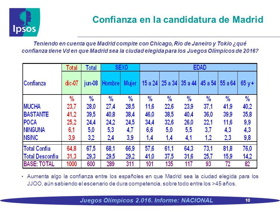 10 Juegos Olímpicos 2.016. Informe: NACIONAL Confianza en la candidatura de Madrid Teniendo en cuenta que Madrid compite con Chicago, Rio de Janeiro y