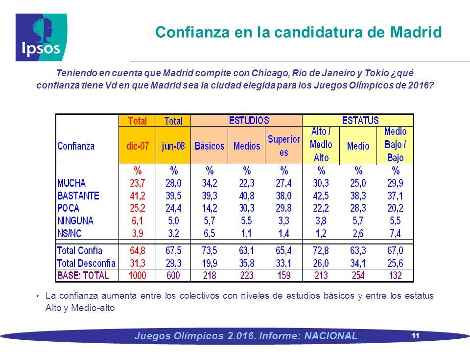11 Juegos Olímpicos 2.016. Informe: NACIONAL Confianza en la candidatura de Madrid Teniendo en cuenta que Madrid compite con Chicago, Rio de Janeiro y